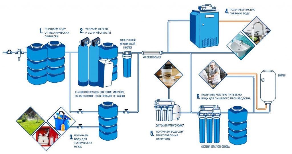 Фильтры для кафе и ресторана, очистка воды общепит
