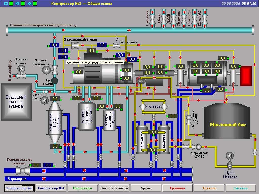 Системы автоматизации и диспетчеризации